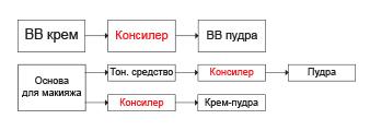схема для консилера